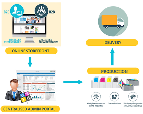 Seamless Storefront & Admin Panel Integration
